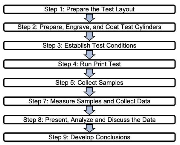 Fig 1 Methodology