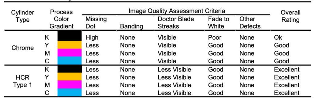 Table 2 Continous Gradients