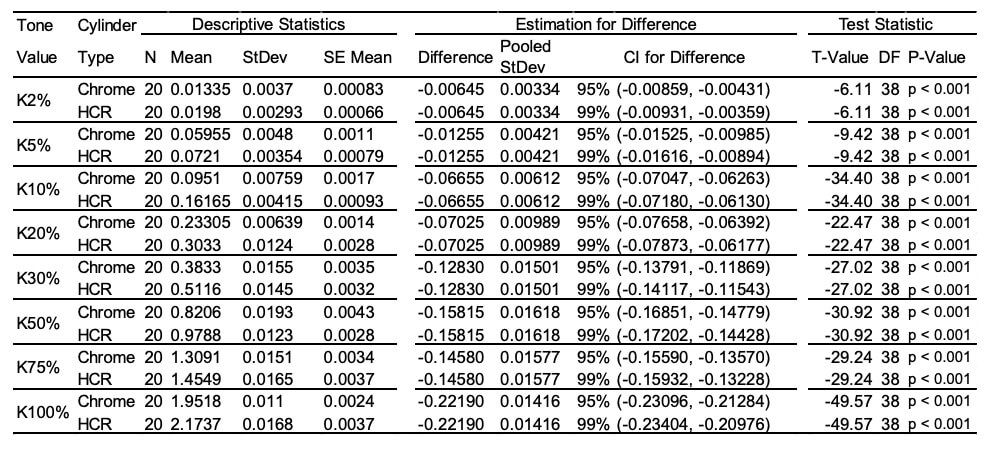 Table A1 Statistical Analysis