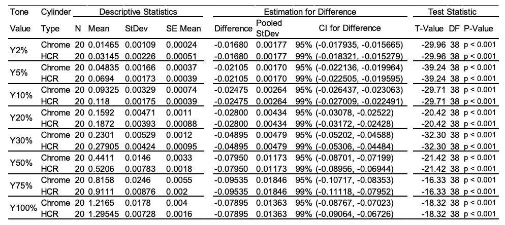 Table A2 Yellow Analysis