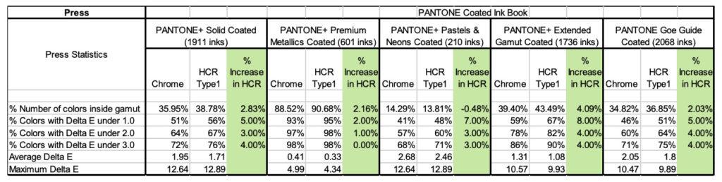 Table A5 Pantone Reproduction