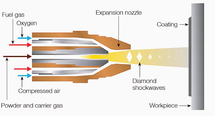 Thermal Spray Coating Gaa